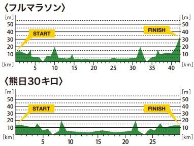 出典:熊本城マラソン公式