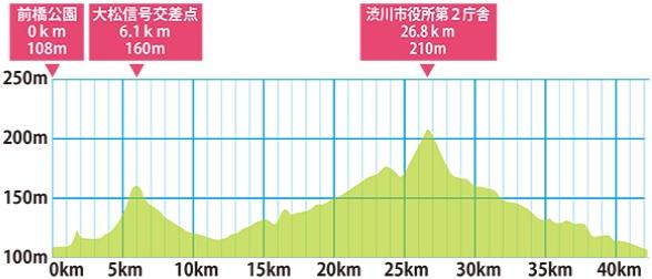 出典:前橋渋川シティマラソン公式