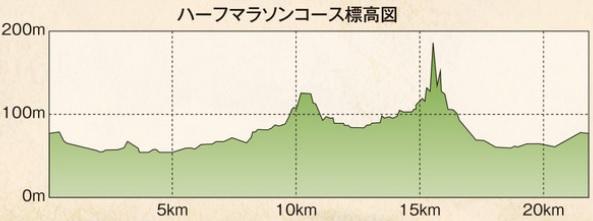 関シティマラソンコース