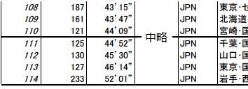 2012年12kmの下位のほう