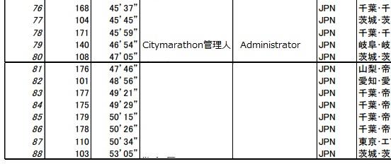 千葉国際クロカン12km結果