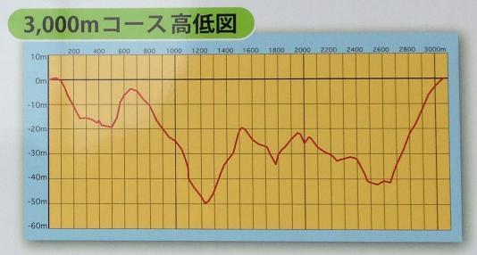 長野県クロカンコース高低差