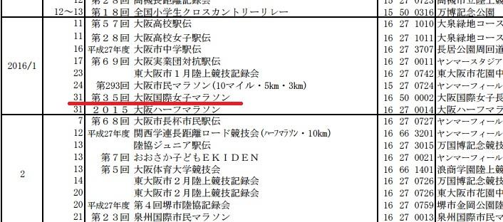 大阪府の陸連公認大会