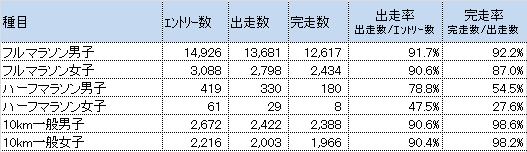 2015完走